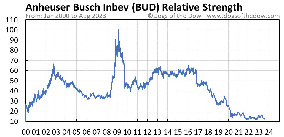 BUD relative strength chart