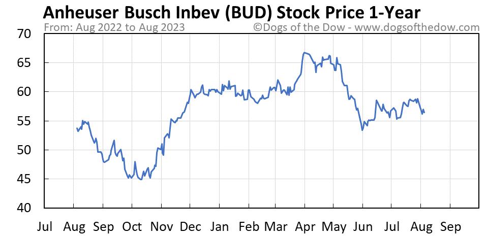BUD 1-year stock price chart