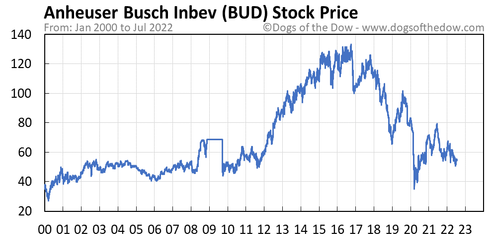 BUD stock price chart