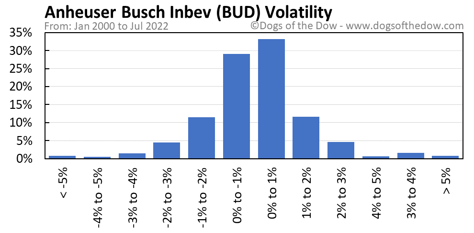 BUD volatility chart