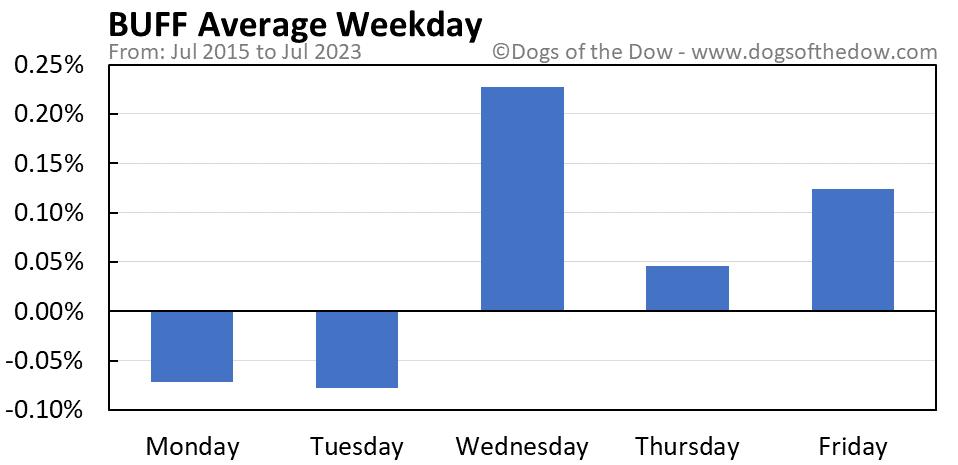 BUFF average weekday chart