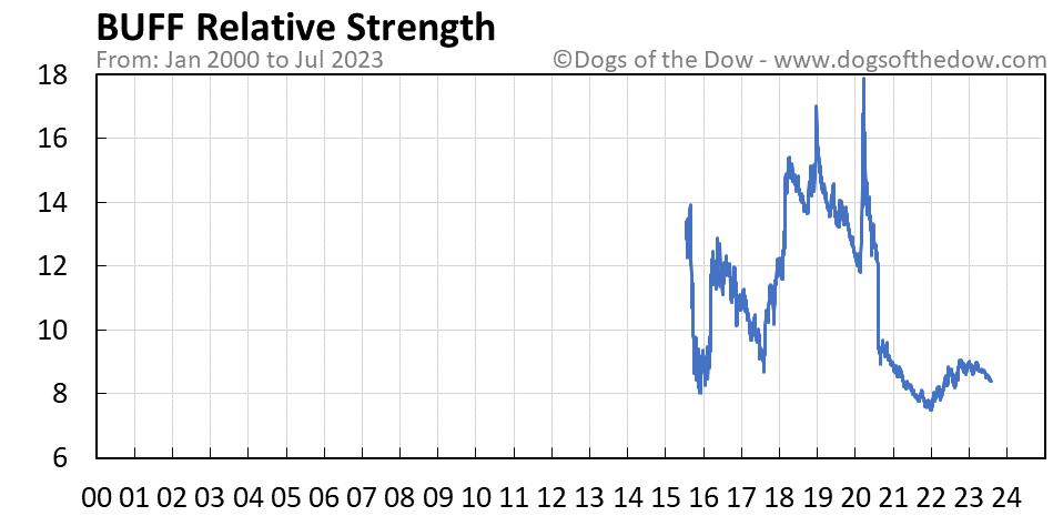 BUFF relative strength chart