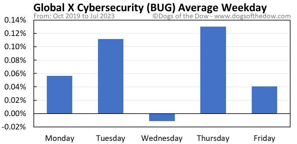 BUG average weekday chart