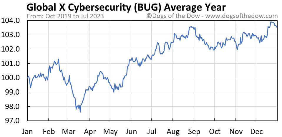 BUG average year chart