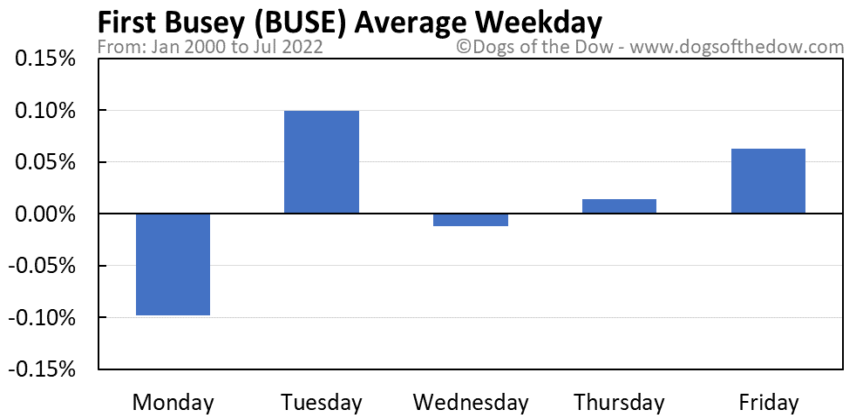 BUSE average weekday chart