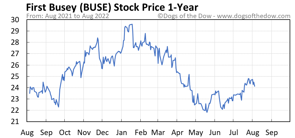 BUSE 1-year stock price chart