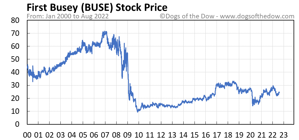 BUSE stock price chart
