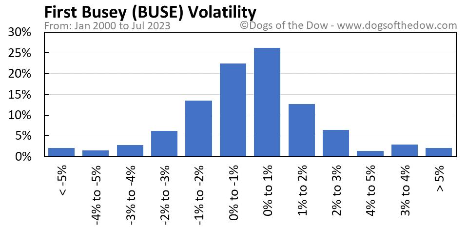 BUSE volatility chart