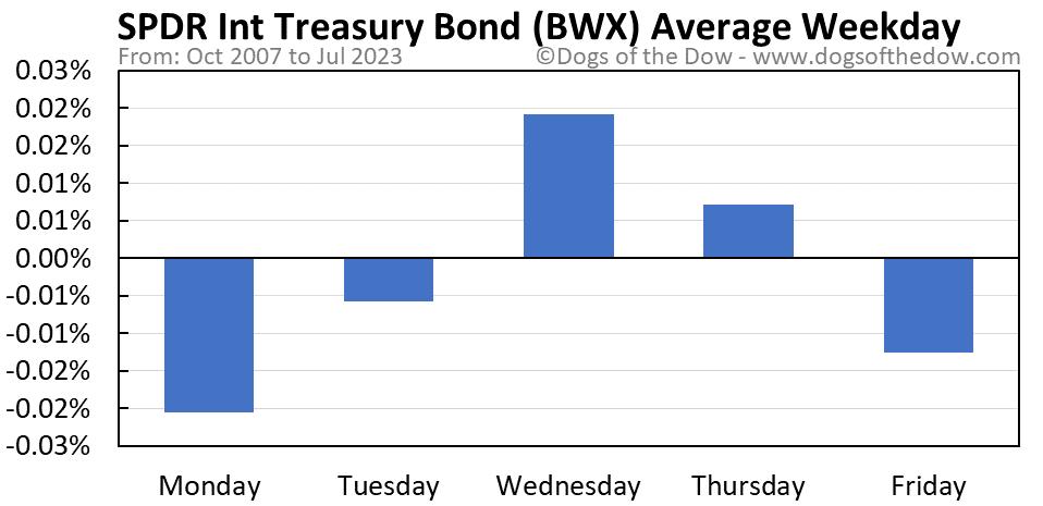 BWX average weekday chart