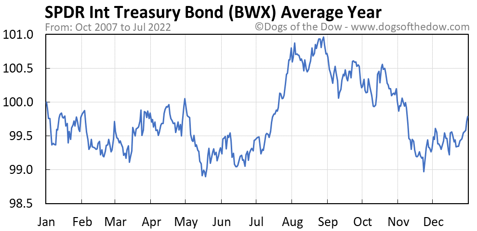 BWX average year chart