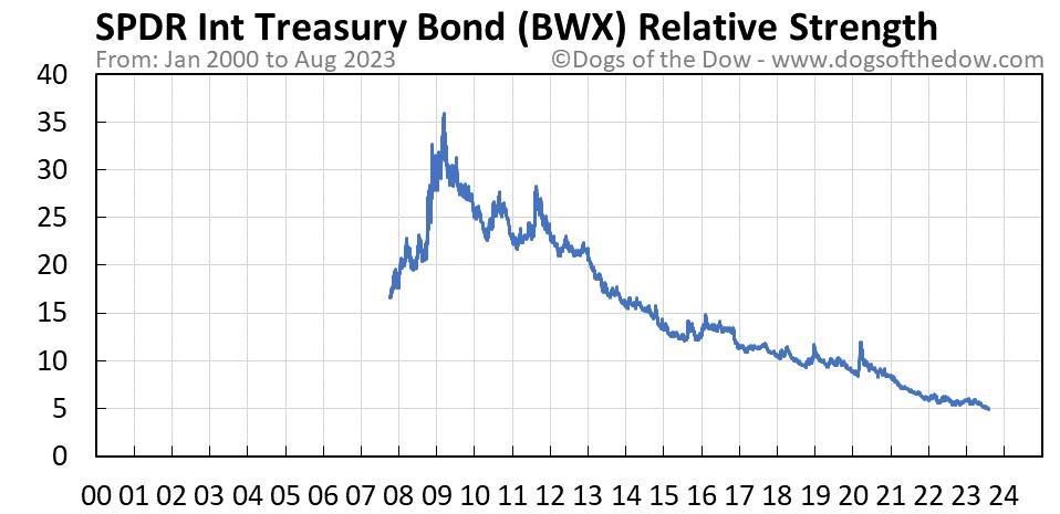 BWX relative strength chart