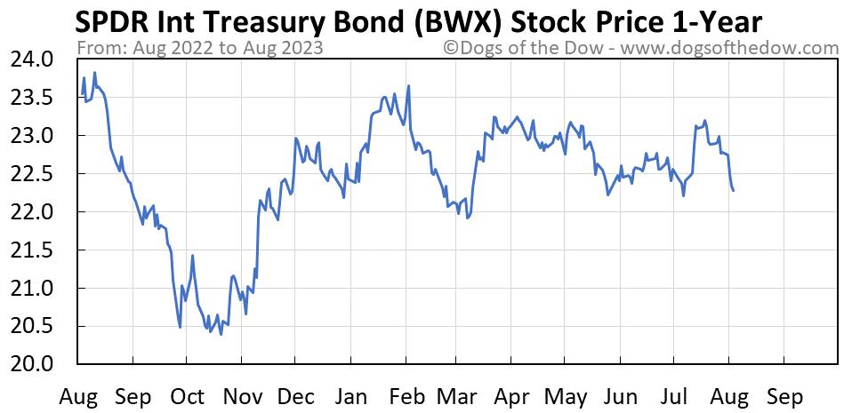 BWX 1-year stock price chart