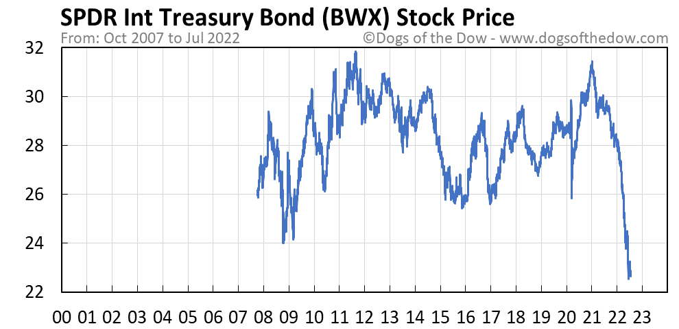 BWX stock price chart