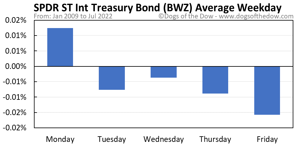 BWZ average weekday chart
