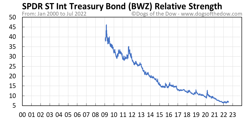 BWZ relative strength chart