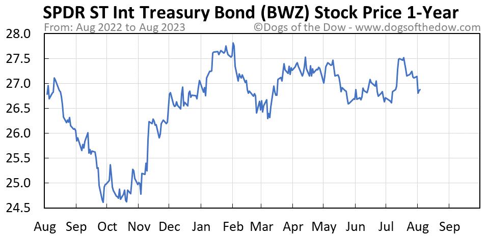 BWZ 1-year stock price chart