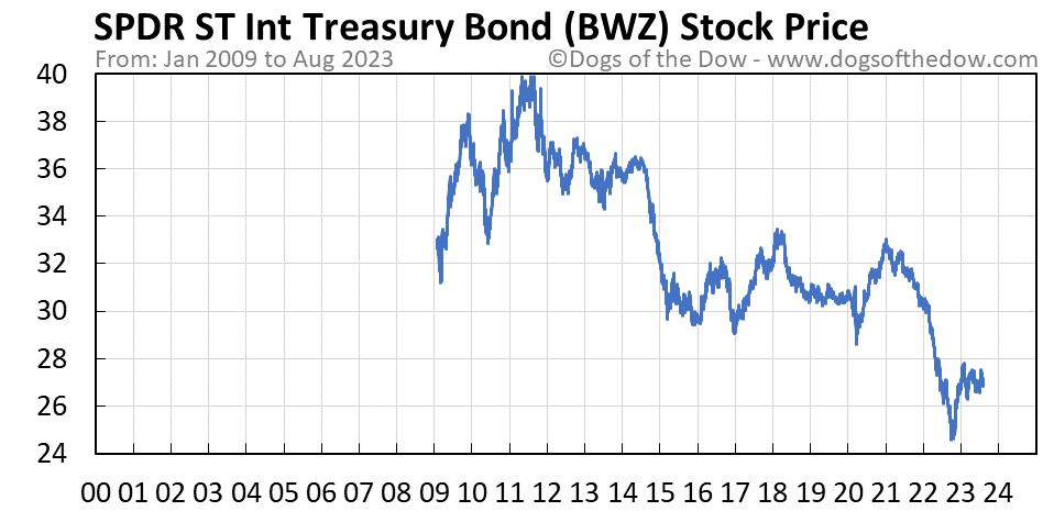 BWZ stock price chart