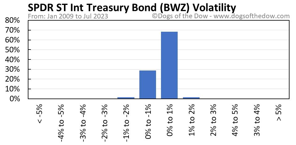 BWZ volatility chart