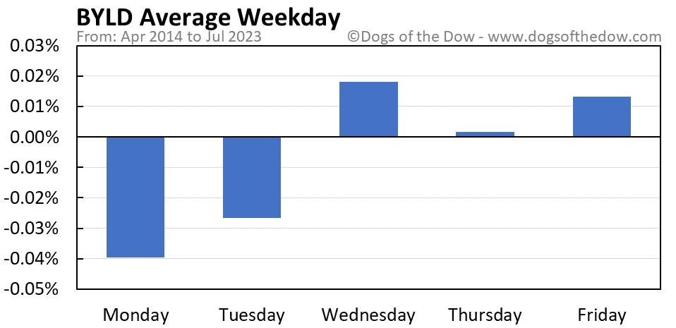 BYLD average weekday chart