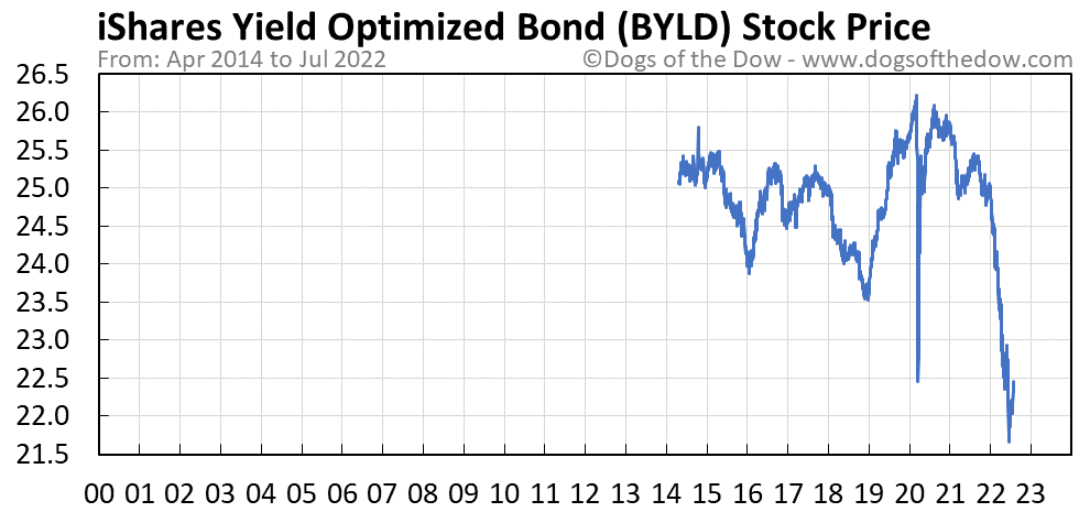 BYLD stock price chart