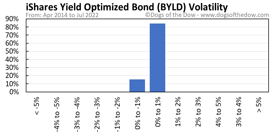 BYLD volatility chart