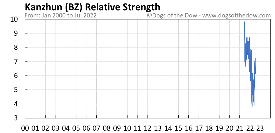 BZ relative strength chart