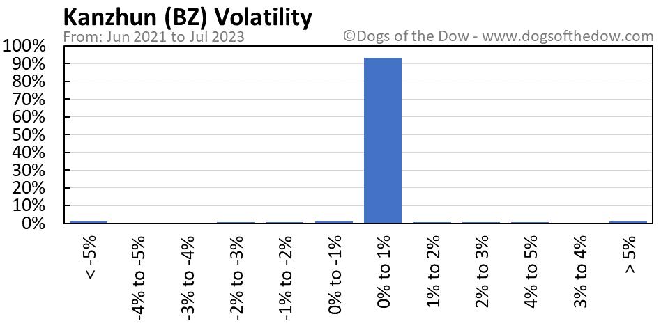 BZ volatility chart