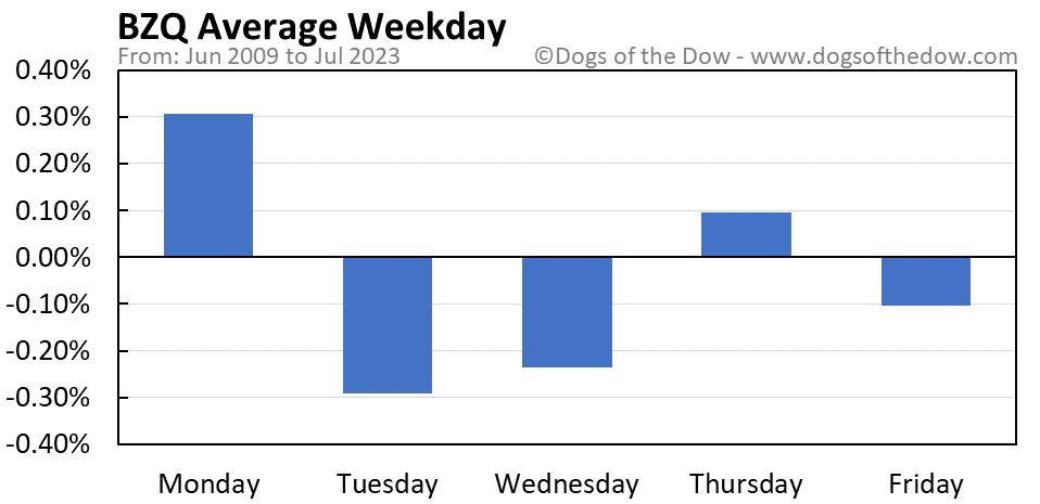 BZQ average weekday chart