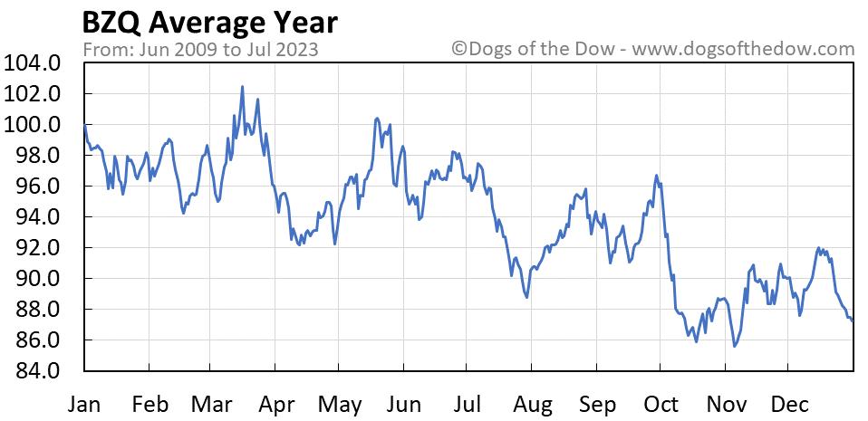 BZQ average year chart