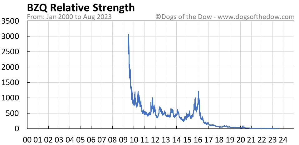 BZQ relative strength chart
