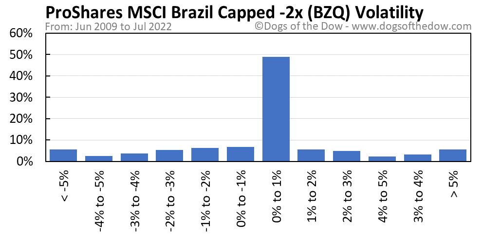 BZQ volatility chart