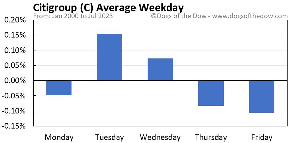C average weekday chart
