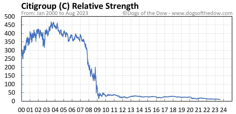 C relative strength chart