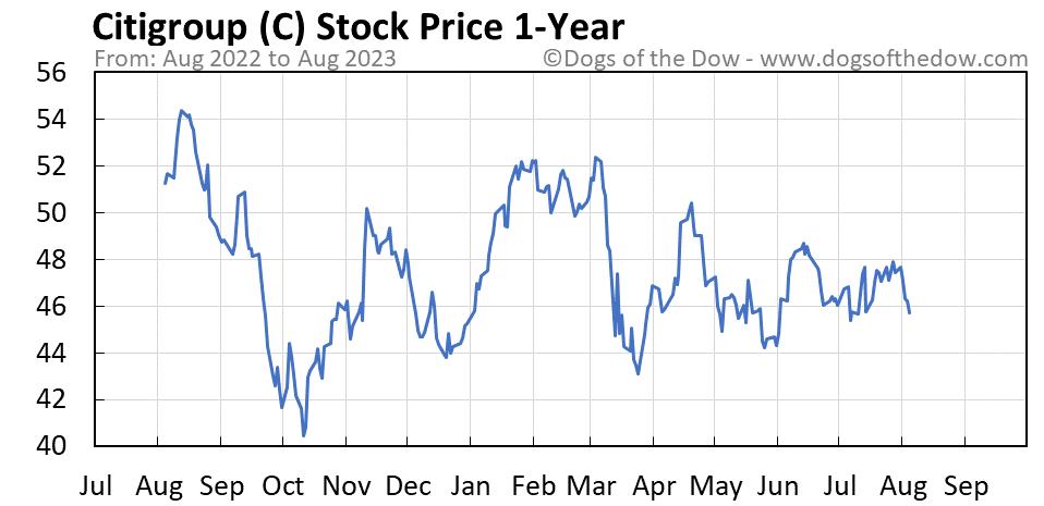 C 1-year stock price chart