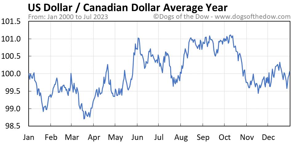 US Dollar vs Canadian Dollar average year chart