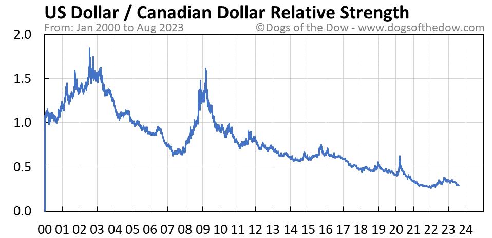 US Dollar vs Canadian Dollar relative strength chart