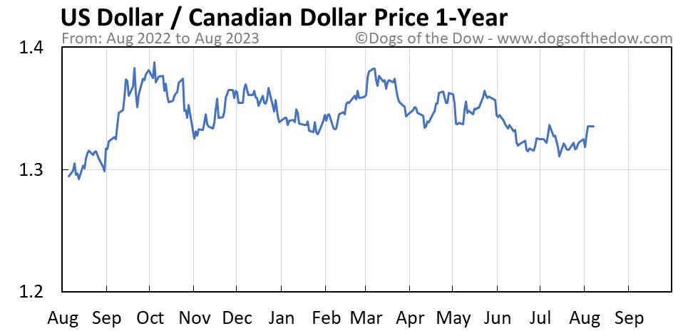 US Dollar vs Canadian Dollar 1-year stock price chart