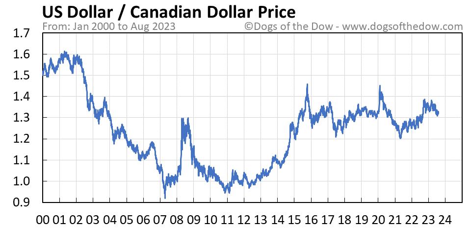 US Dollar vs Canadian Dollar stock price chart