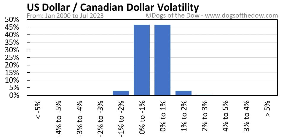 US Dollar vs Canadian Dollar volatility chart