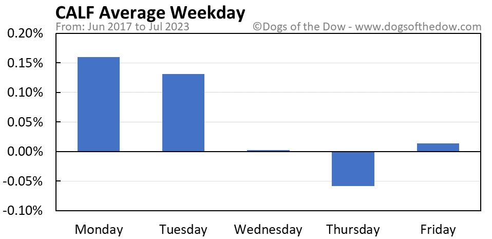 CALF average weekday chart