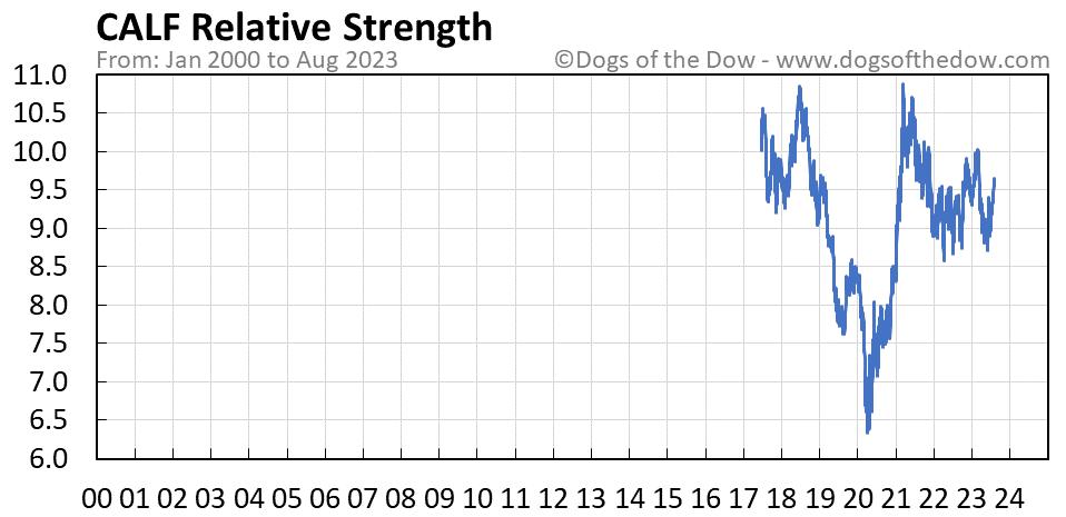 CALF relative strength chart