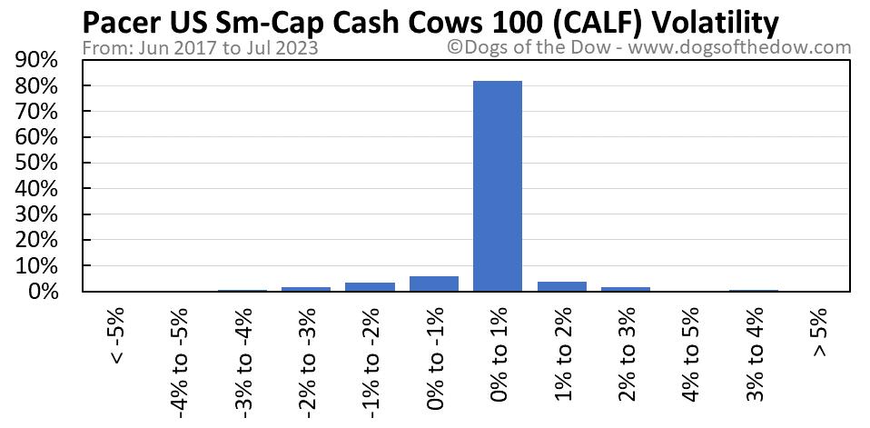 CALF volatility chart