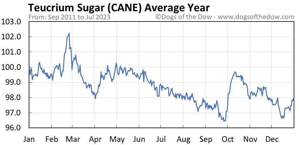 CANE average year chart