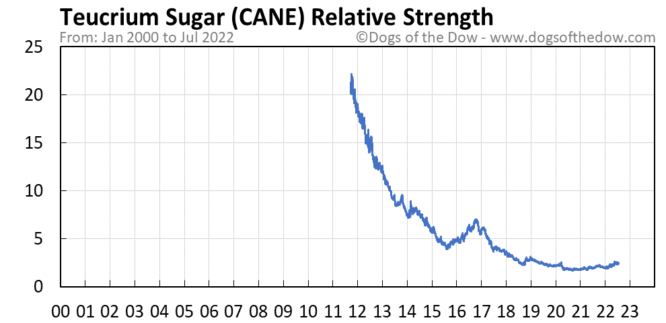CANE relative strength chart