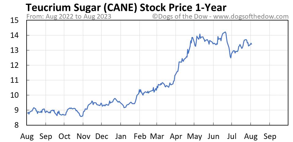 CANE 1-year stock price chart