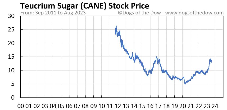 CANE stock price chart