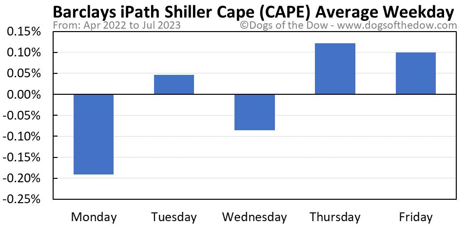 CAPE average weekday chart