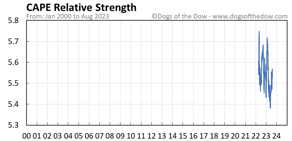 CAPE relative strength chart