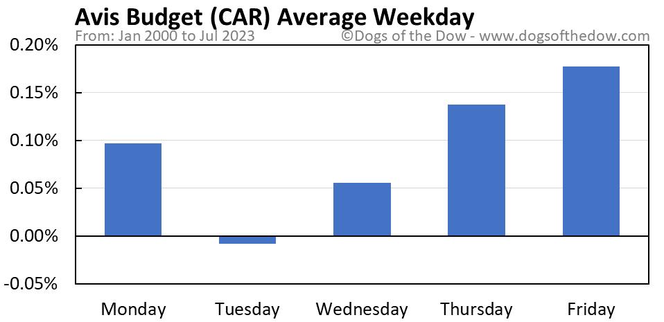 CAR average weekday chart