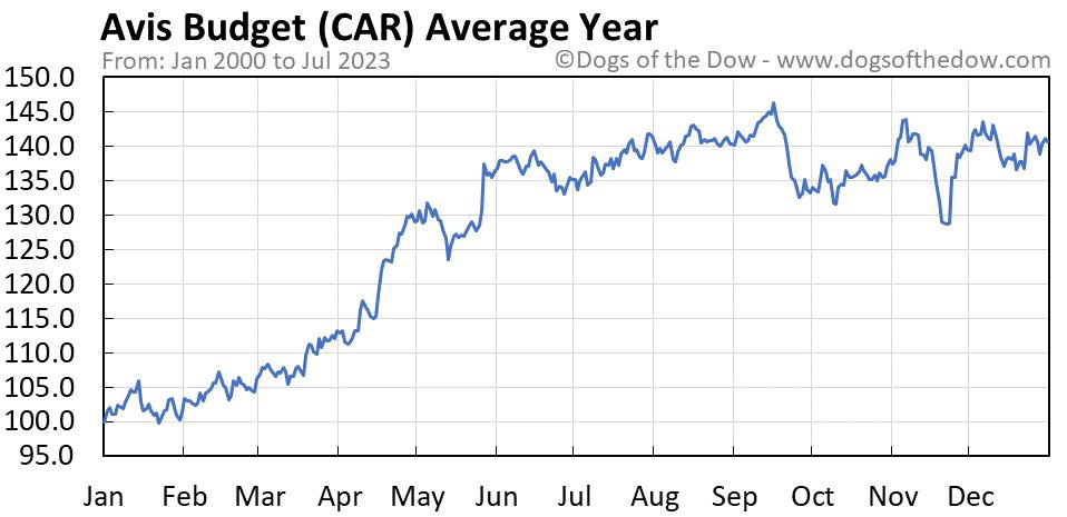 CAR average year chart